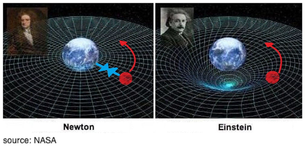 C:\Users\Gauvain Leconte\Google Drive\Thèse\Articles et Interventions\2016 Encyclopédie Philosophique\Cosmologie (GP)\newton_einstein_spacetime.jpg