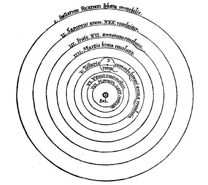 C:\Users\Gauvain Leconte\Google Drive\Thèse\Articles et Interventions\2016 Encyclopédie Philosophique\Cosmologie (GP)\Heliocentrique.png