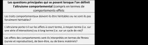 Tableau 2 article Altruisme