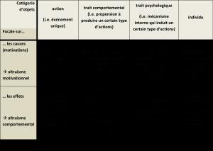 Tableau 3 altruisme